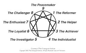 (Copyright Enneagram Institute)